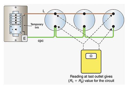 Figure 2. Circuit protective conductors (CPC) continuity