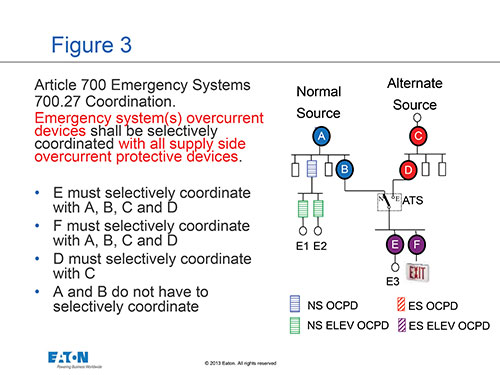 Figure 3. Selective coordination for emergency systems