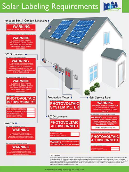Infographic 1. Solar Labeling Requirements