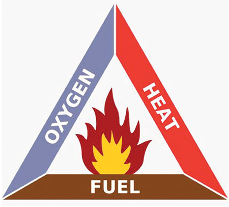 Figure 1. Fire Triangle