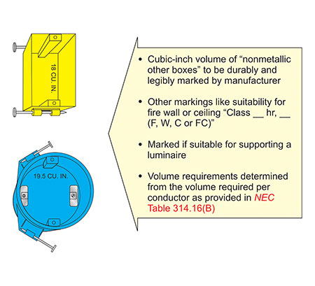 Figure 3. Conductor fill for nonstandard other boxes