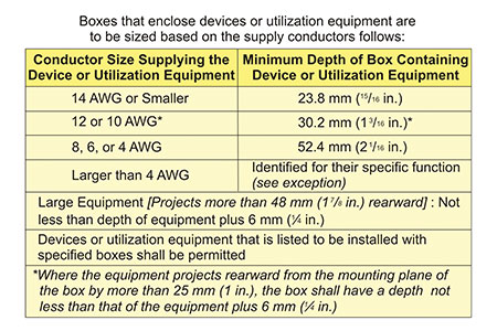 Table 1. Minimum internal depth requirements for outlet and device boxes with enclosed devices or utilization equipment