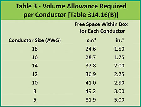 Table 3. Volume allowance required per conductor Table 314.16(B)