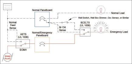 Figure 2b. Proper Use of BCELTS (Emergency)