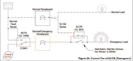 Figure 5b. Correct Use of ALCR (Emergency)
