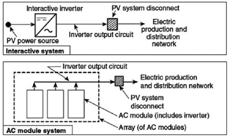 Figure 1. Disconnects for simple PV systems. From Figure 690.1 in the 2017 NEC.