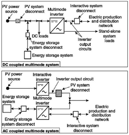 Figure 2. Multimode, utility-interactive PV systems with energy storage