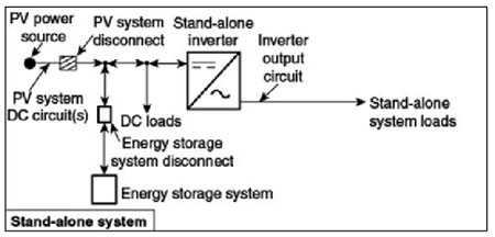 Figure 3. Stand-alone system with energy storage.