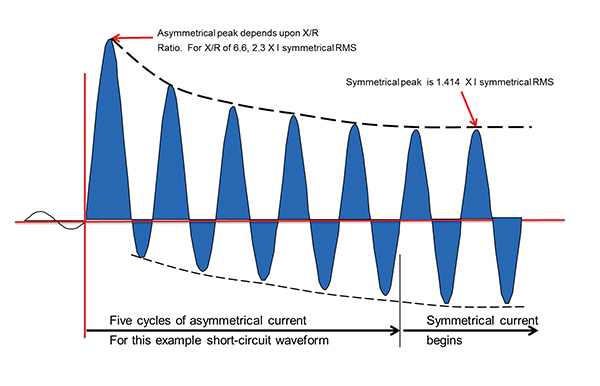 Figure 1. Seven cycles of short-circuit current waveform showing 5 cycles of asymmetrical waveform that become symmetrical about the x-axis
