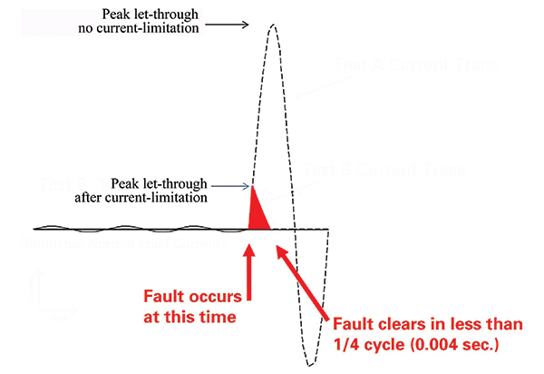 Figure 2. The first half cycle of the asymmetrical short-circuit current. This image shows the before and after effect of using a current-limiting fuse reducing the peak current.