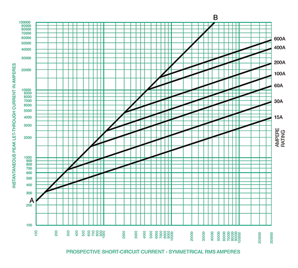 Figure 3. This is the Current-Limitation curve for a class J dual-element time delay fuse