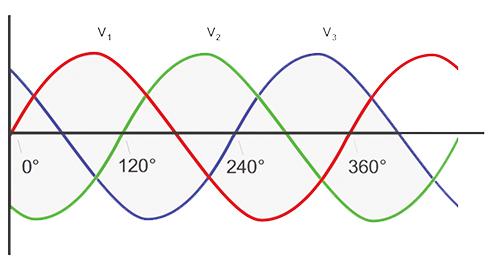 Figure 1. Three-phase voltage waveform