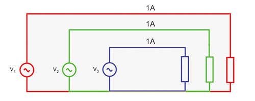 Figure 4. Three-phase supply, balanced load — 3 units of loss