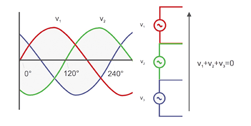 Figure 6. The sum of the instantaneous voltage at any time is zero.
