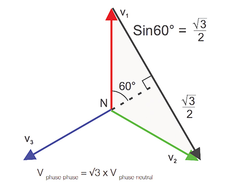 Figure 8. Voltage (phase—phase)