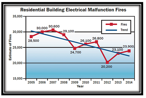 FEMA USFA Fire Estimate Summary, Residential Building Fire Trends (2005 – 2014)
