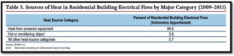 Table 5. Sources of Heat in Residential Building Electrical Fires by Major Category (2009-2011)