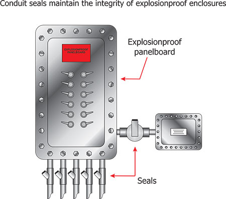 Figure 1. Explosionproof enclosures require proper connection of wiring methods and conduit seals to maintain the integrity and functionality of the enclosure.