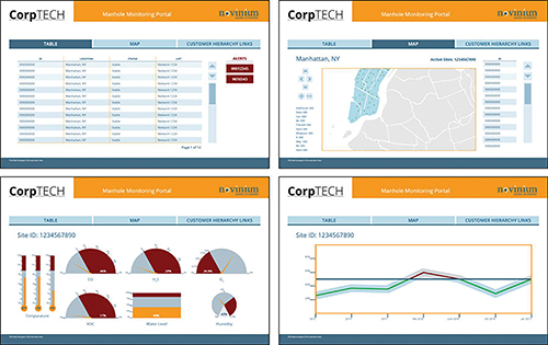 Figure 2. Sample dashboards of a typical PreVent™ active monitoring system showing statuses, analysis, and alerts.