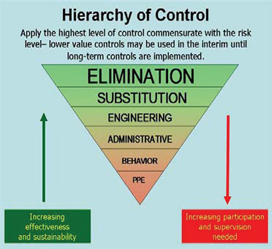 Figure 1. Hierarchy of Control