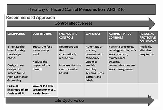 Figure 6. Hierarchy of Hazard Control Measures from ANSI Z10