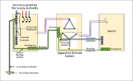 Figure 11. Grounding alternative for separately derived systems operations at 750V or less.