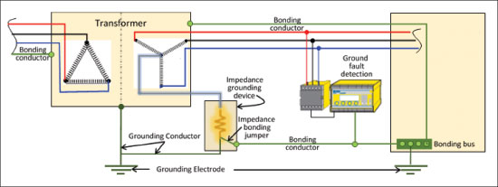 Figure 12. Impedance grounded system. Note: The ground electrode connection shown at the switch is not required for low-voltage systems and Rule 10-104 mandates multiple grounding electrodes at a building to be interconnected.