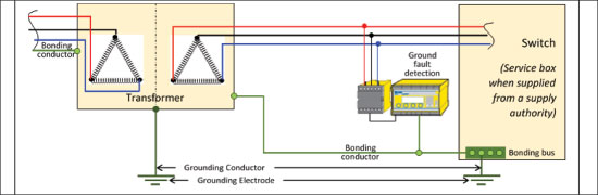 Figure 13. Ungrounded system. Note: The ground electrode connection shown at the switch is not required for low-voltage systems, and Rule 10-104 mandates multiple grounding electrodes at a building to be interconnected.