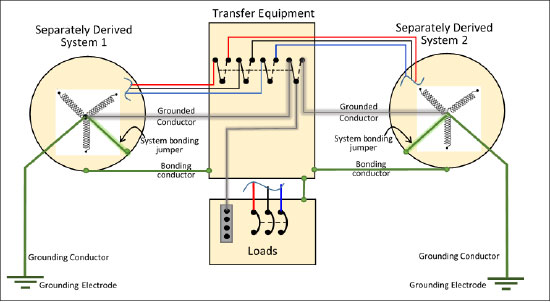Figure 9. Two separately derived systems grounded each source. Note: Rule 10-104 mandates multiple grounding electrodes at a building to be interconnected.Figure 9. Two separately derived systems grounded each source. Note: Rule 10-104 mandates multiple grounding electrodes at a building to be interconnected.
