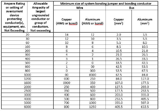 Table 16. Minimum size of field-installed system bonding jumper and bundling conductor