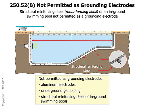Figure 2. This illustration lists the three items for the 2017 NEC that cannot be used as part of the grounding electrode system.