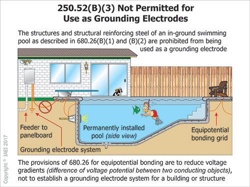 Figure 3. This illustration shows a second building next to a swimming pool which has a feeder panel installed for the electrical system to the additional building and the pool equipment. A grounding electrode must be established, but it cannot be to the structural reinforcing steel of the swimming pool.